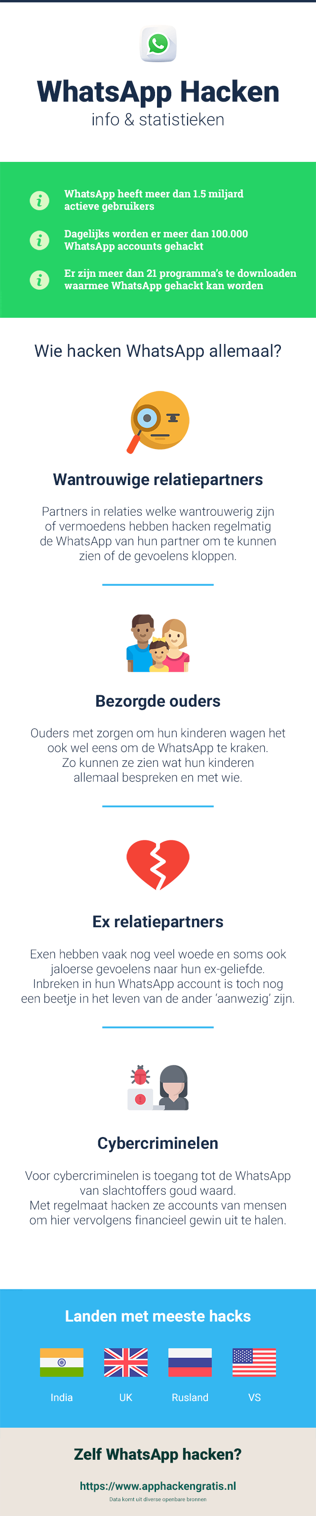 Infographic met statistieken over WhatsApp hacken